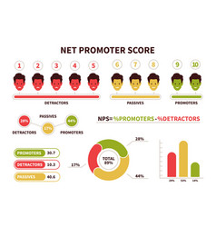 Nps net promoter score calculating formula vector