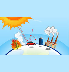 Global warming poster with sun and factory vector