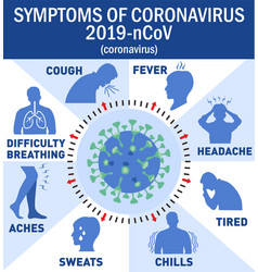 Coronavirus symptoms infographics elements human vector