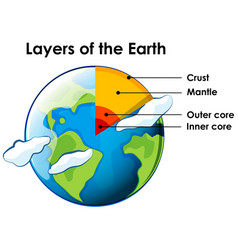 Layers earth on white background vector