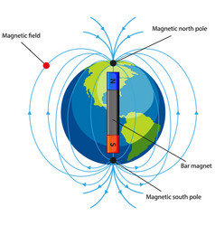 Diagram showing magnetic field on white background vector