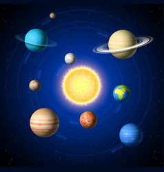 Solar system showing planets around sun vector