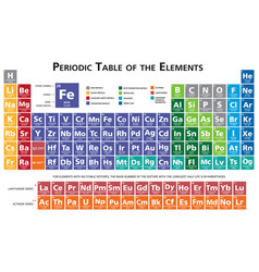 periodic table chemical elements vector image