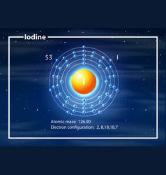 Iodine electron configuration atom vector