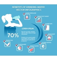 Benefits of drinking water infographics vector image