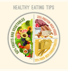Healthy eating plate vector