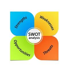 SWOT Analysis Diagram vector image
