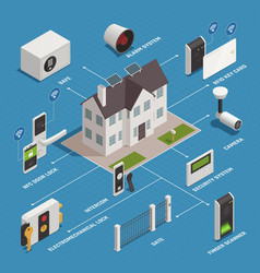 Home security appliances flowchart vector