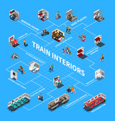 Train interiors isometric flowchart vector