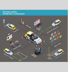 Driving center isometric flowchart vector
