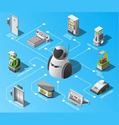 Robotized hotels flowchart vector