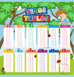 times tables chart with boy and ladybugs in vector image