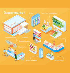 Supermarket isometric flowchart vector