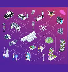 smart city flowchart vector image
