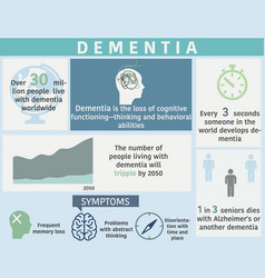dementia disease infographic with sample data vector image