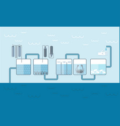 Water cleaning system background vector
