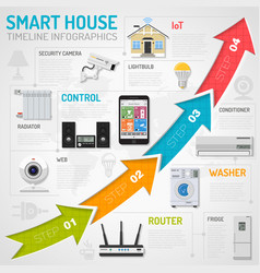 Smart house and internet things infographics vector