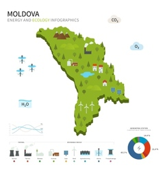 Energy industry and ecology of Moldova vector