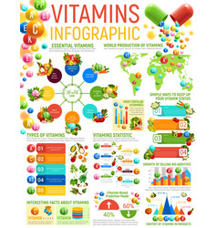 Vitamin infographics healthy nutrition charts vector