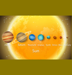 Solar system planets to scale size diagram vector