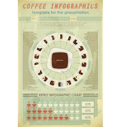 coffee infographics retro vector image