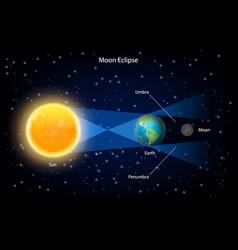 Lunar eclipse realistic vector