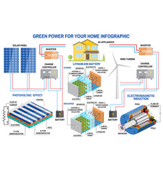 Solar panel and wind power generation system vector
