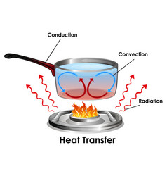 Diagram showing how heat transfer vector
