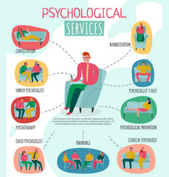 Psychotherapist and psychologist poster vector