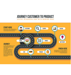 Customer journey map of product movement vector