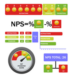 net promoter score infographic with formula vector image