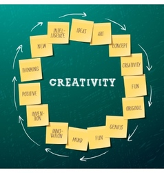 Creativity concept template with post it notes vector