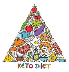 ketogenic pyramid keto diet infographic background vector image