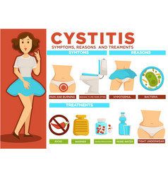 cystitis symptoms and reasons treatment poster vector image