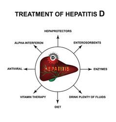Treatment hepatitis d world hepatitis day vector