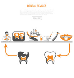 Process of dentistry concept vector