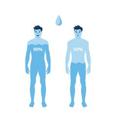 human body hydration level poster - blue cartoon vector image