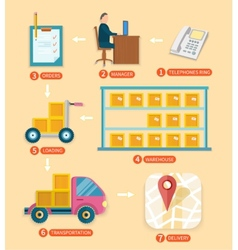Internet shopping process of purchasing vector image vector image