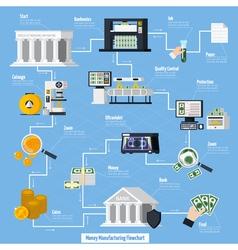 Money Manufacturing Flowchart vector