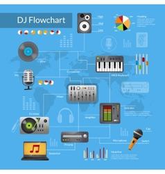 Dj Equipment Flowchart vector image vector image