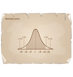 Normal distribution diagram or bell curve on old p vector