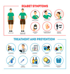 cartoon diabetes symptoms and prevention vector image