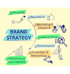 Infographic handrawn of Brand strategy - seven vector image