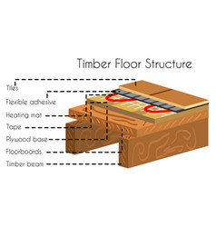 Timber floor structure in cut poster text vector
