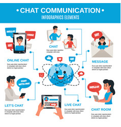 Dynamic electronic chat communication infographics vector