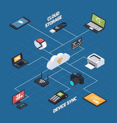 wireless synchronization isometric concept vector image