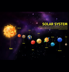 Planets position in space near sun vector