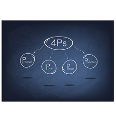 4ps model or marketing mix diagram on black chalkb vector