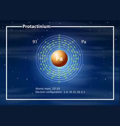 A protactinium atom diagram vector
