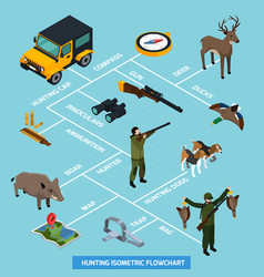 Hunting isometric flowchart vector